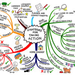 Mind Mapping: Improve Test Scores and Enhance Critical Thinking