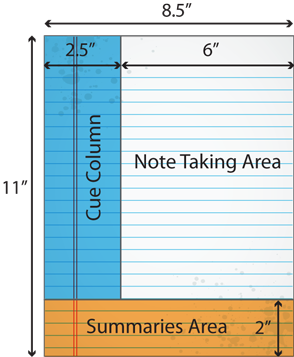 The Cornell System - Note Taking Method