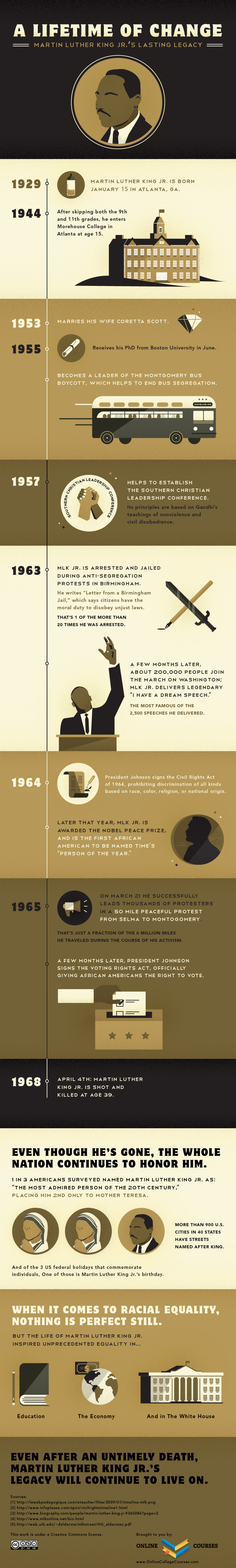 Martin Luther King Jr.'s Lasting Legacy