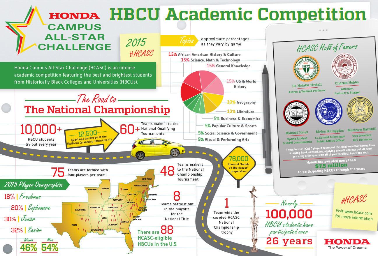 Honda - HBCU Infographic